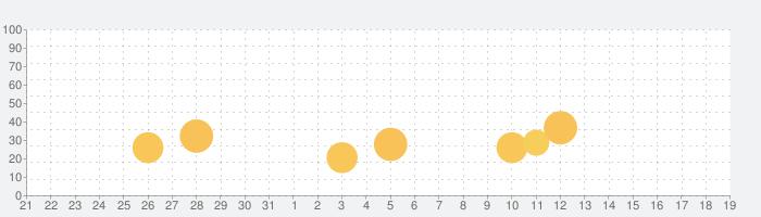 スグトモ - 理想の相手と友達になれる出会い系チャットアプリの話題指数グラフ(9月19日(土))
