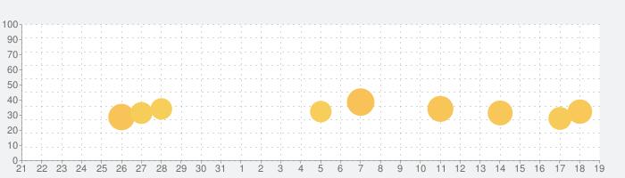 Astroline: 今日の運勢の話題指数グラフ(1月19日(火))