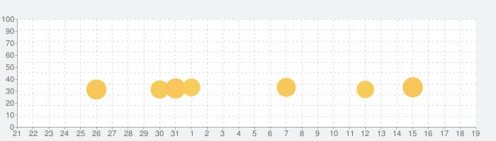 明晰夢2:おとぎ話の冒険ゲームの話題指数グラフ(9月19日(土))