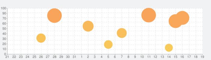 動画英文法2700の話題指数グラフ(9月19日(土))