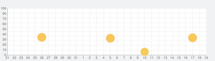 算数忍者~たし算ひき算~完全版の話題指数グラフ(1月19日(火))