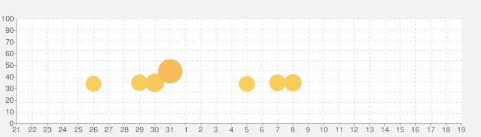 新日コレクションの話題指数グラフ(2月19日(水))