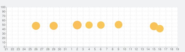 Magic Fluidsの話題指数グラフ(2月19日(水))