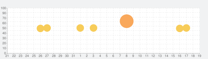 Yahoo!カレンダーの話題指数グラフ(1月19日(火))