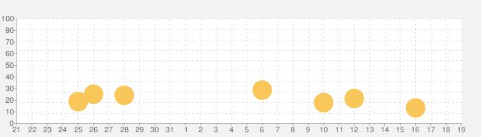 わたしのはらぺこあおむし いろとかたちの話題指数グラフ(9月19日(土))