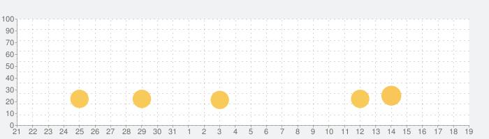 Cat Simulator : Kitty Craftの話題指数グラフ(1月19日(火))