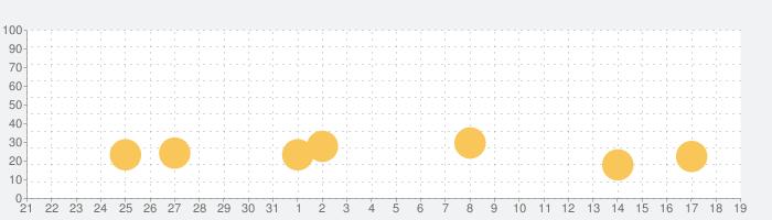 Mad Skills Motocross 2の話題指数グラフ(6月19日(土))