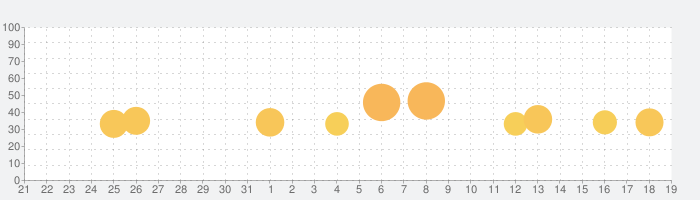 Carrier Landing HDの話題指数グラフ(2月19日(水))