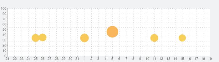 Threes!の話題指数グラフ(9月19日(土))