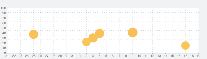 Inkworkの話題指数グラフ(9月19日(土))