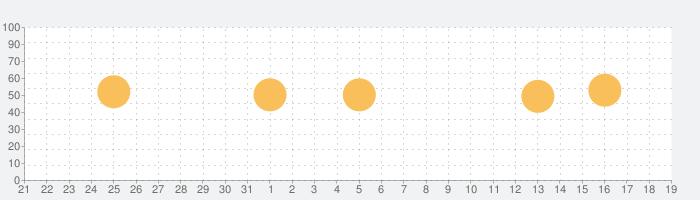 RacquetTune - ストリング テンションの話題指数グラフ(1月19日(火))