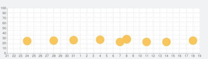 READIT - ショートチャット小説の話題指数グラフ(2月19日(水))
