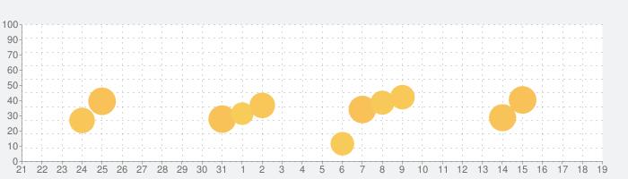 熱中症予報計の話題指数グラフ(6月19日(土))