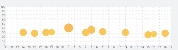 三國志Ⅲの話題指数グラフ(2月19日(水))