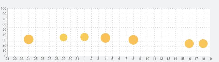 Easysnap: 自撮り写真編集の話題指数グラフ(1月19日(火))