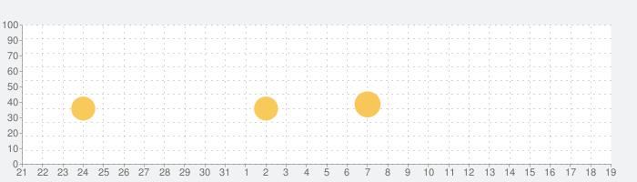 وتس عمر العنابي بلس |2021| plusの話題指数グラフ(9月19日(日))