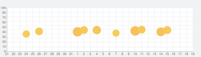 LissN ビジネスニュースを英語でリスニングの話題指数グラフ(9月19日(土))