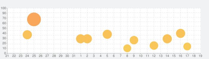サクセス虎の巻の話題指数グラフ(9月19日(土))
