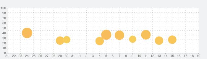 パチスロ鉄拳2ndの話題指数グラフ(9月19日(土))