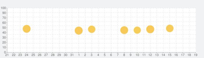 天気予報 - 気象庁 -の話題指数グラフ(6月19日(土))