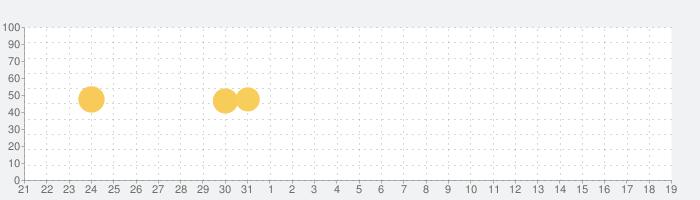 日本語 - 英語翻訳の話題指数グラフ(6月19日(土))