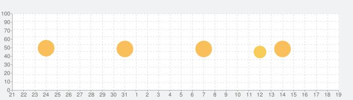 リアル ギター: Guitar、エレキ、ベース、楽器の練習の話題指数グラフ(9月19日(日))