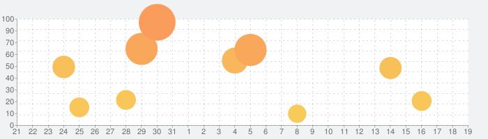 Chordana Composer (コーダナコンポーザー)の話題指数グラフ(4月19日(月))