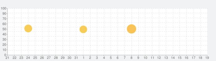 Freeletics: 自分専用にカスタマイズされるワークアウト&トレーニングプランで最強の身体作りの話題指数グラフ(6月19日(土))