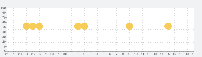 Microsoft Launcherの話題指数グラフ(6月19日(土))