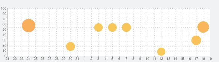 ComicShare -(コミック/電子書籍リーダー)の話題指数グラフ(4月19日(月))