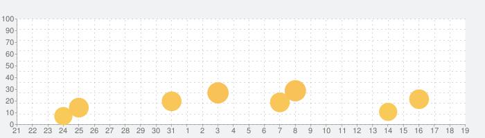 中国語翻訳-中国語写真音声翻訳アプリの話題指数グラフ(6月19日(土))
