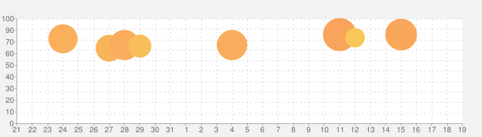 ぼくらの甲子園!ポケット 高校野球ゲームの話題指数グラフ(9月19日(土))