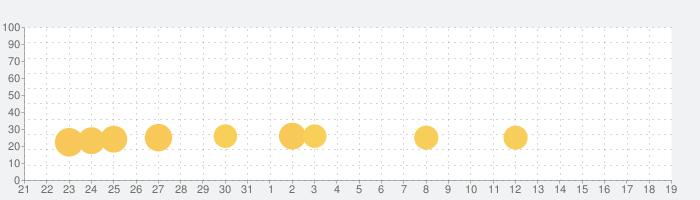Friday Funny Mod Hatsune Miku Testの話題指数グラフ(9月19日(日))