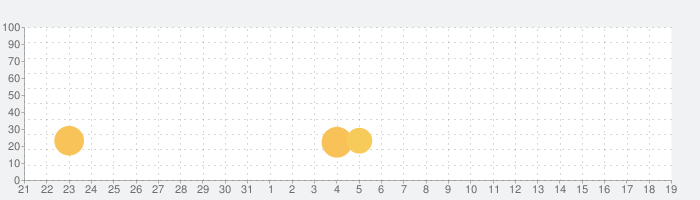 SpaceStationARの話題指数グラフ(4月19日(月))