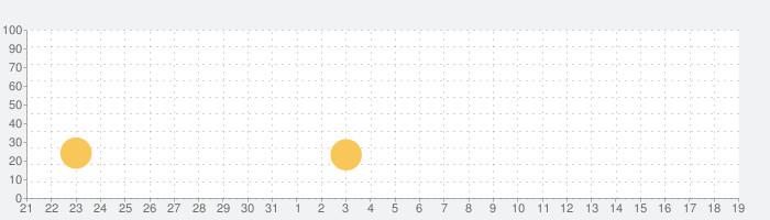 Aerofly FS 2020の話題指数グラフ(4月19日(月))