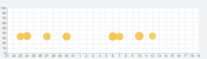 隠弁当 -inbento-の話題指数グラフ(9月19日(土))
