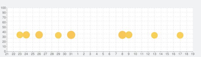 子供向けの料理ゲームとピザ作り Pizza gamesの話題指数グラフ(2月19日(水))