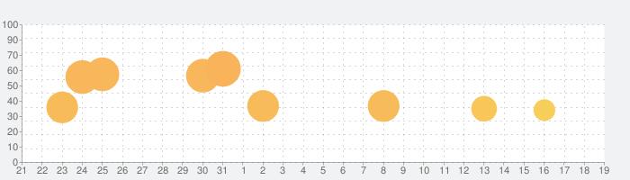 Bloons TD 6の話題指数グラフ(2月19日(水))