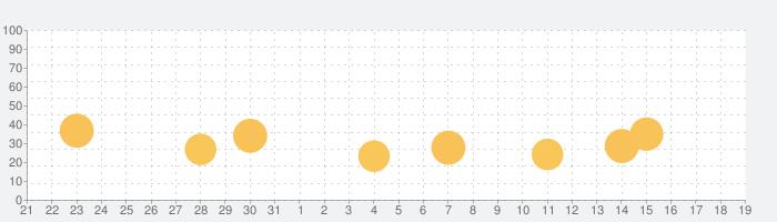 Music Zen -  睡眠&リラックスのための音楽の話題指数グラフ(1月19日(火))