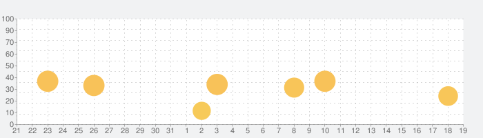 Hippo - Live Random Video Chatの話題指数グラフ(2月19日(水))