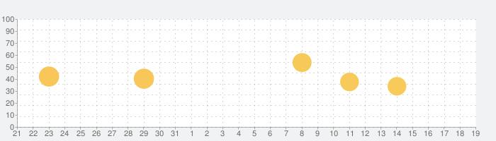 Janetter Pro for Twitterの話題指数グラフ(4月19日(月))