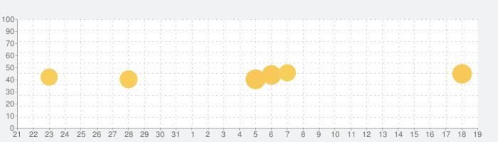 LIPS(リップス)- コスメ・メイクのクチコミアプリの話題指数グラフ(9月19日(土))