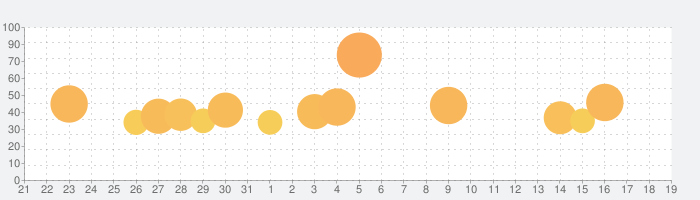 Infinite Flight Simulatorの話題指数グラフ(2月19日(水))