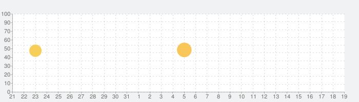 StoryArt - Instagram用のInstaストーリーエディタの話題指数グラフ(4月19日(月))