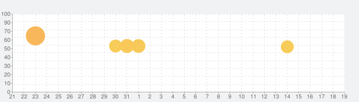 Signal - プライベートメッセンジャーの話題指数グラフ(4月19日(月))