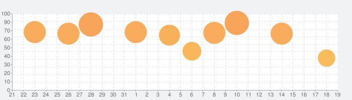 Aerofly FS 2020の話題指数グラフ(2月19日(水))