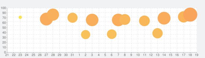 クラッシュ オブ キングス-「城育成シミュレーションRPG」の話題指数グラフ(2月19日(水))