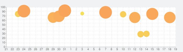 ソードアート・オンライン アリシゼーション・ブレイディングの話題指数グラフ(2月19日(水))