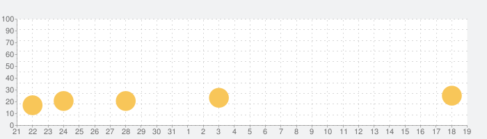 DMM FX - FX 取引・トレードアプリの話題指数グラフ(1月19日(火))