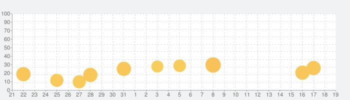 出会いチャットの『今日ひま』はマッチングアプリの話題指数グラフ(1月19日(火))
